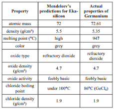 Basic Periodic Table 3 1 Mendeleev U0027s Periodic Table Chemistry Libretexts