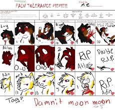 Meme Fuuu - pain tolerance meme by itslay on deviantart