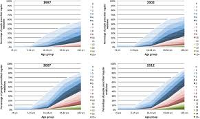 trends and interaction of polypharmacy and potentially