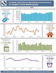 infographic california real estate market improvingthe county market updates
