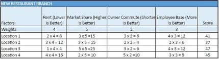what is a decision matrix definition and examples