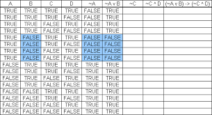 Pq Truth Table Truth Table Examples