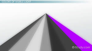 What Color Of Visible Light Has The Longest Wavelength Visible Spectrum Definition Wavelengths U0026 Colors