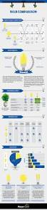 Led Light Bulb Reviews by Led Bulb Comparison Infographic Power Led Uk