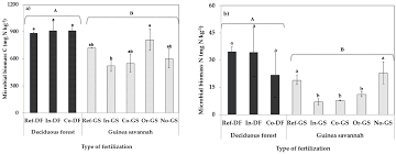 agronomy free full text impacts of fertilization type on soil