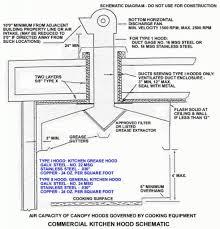 kitchen ventilation ideas kitchen ventilation design best 25 kitchen ventilation ideas on