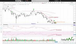 iq option tutorial italiano video tutorial forex trading opzioni binarie come vincere