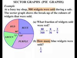 sector graphs pie charts youtube