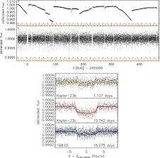 transit timing observations from kepler ii confirmation of two