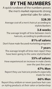 the 2015 men u0027s grooming study news modern salon