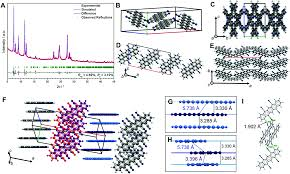 dicyano and tetracyanopentacene foundation of an intriguing new