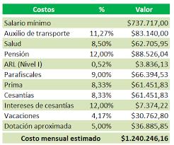 cuanto es salario minimo en mexico2016 cuánto cuesta realmente un trabajador con un salario mínimo en