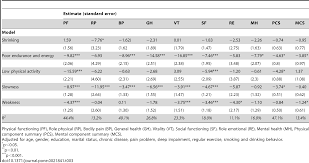 reduced health related quality of life in elders with frailty a