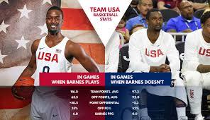 Fantasy Basketball Memes - 5 awesome basketball stats of the day fantasy basketball 101
