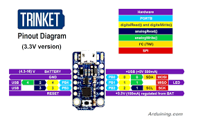 pinouts introducing trinket adafruit learning system