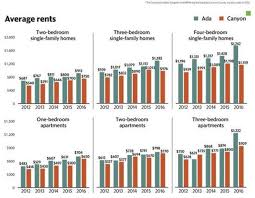 Average Rent For 2 Bedroom Apartment Treasure Valley Drives Apartment Rents Rise Fast Vacancies Stay