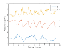 magnetometer android acquire data from android device sensors with matlab mobile