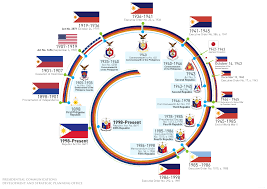 Philippines Flag From Revolution To Identity The Evolution Of The Philippine Flag