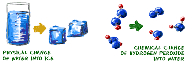 chem4kids com matter chemical vs physical changes