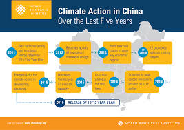 China Makes Carbon Pledge Ahead Of Climate Change China S Climate Looking Back And Looking Ahead To The 13th