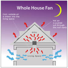 Central Bathroom Exhaust Fan Whole House Fans Cooling Sales Install Consulting Attic