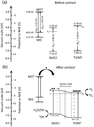 ph regulated antimony oxychloride nanoparticle formation on