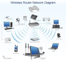 Home Network Design Impressive Home Area Networks Han puter And