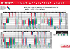 toyota camry change frequency when to change your car engine the mileage way car 1