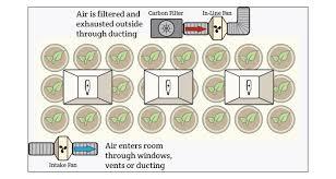 intake fan for grow tent grow room atmosphere ventilation hydrobuilder com hydrobuilder