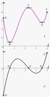 which represents a stronger model of the function imgur