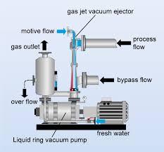 Water Ring Vaccum Pump Liquid Ring Vacuum System