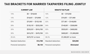 plan com senate tax plan brackets proposed under trump tax reform in 2
