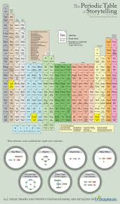 define modern periodic table 100 modern periodic table creator chemistry images gallery