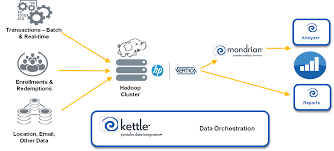 pattern analysis hadoop exle of a big data refinery with pentaho analytics and hp vertica