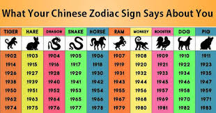 2017 chinese zodiac sign here s what your chinese zodiac sign says about you