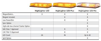 nissan frontier dash lights federal signal highlighter led plus light bar ships free