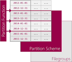 table partitioning in sql server table partitioning in sql server the basics cathrine wilhelmsen