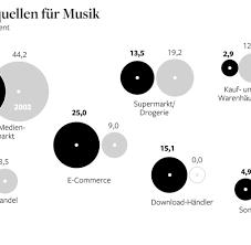 L K He Online Kaufen Weg Von Der Cd Sieben Millionen Deutsche Kaufen Ihre Musik Online
