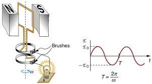 electric generators physics