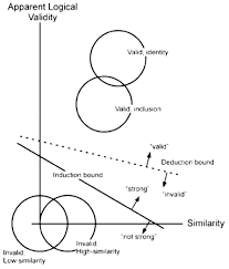 frontiers memory reasoning and categorization parallels and
