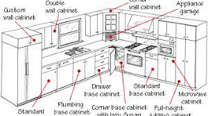 Kitchen Cabinet Standard Height Fantastic Kitchen Base Cabinet Sizes Height Kitchen Base Cabinet