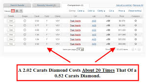 sizing rings prices images How the size of your diamond affects pricing increases exponentially png