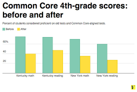 Pennsylvania travel math images Common core math explained in 3 minutes vox png