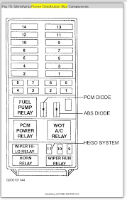 1997 ford explorer fuse box diagram electrical problem 1997 ford
