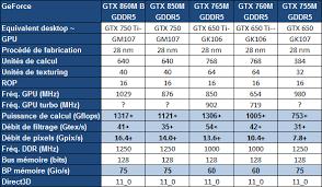 carte graphique pc bureau nvidia lance les geforce 800m avec battery boost cartes