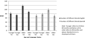 lexical diversity and omission errors as predictors of language