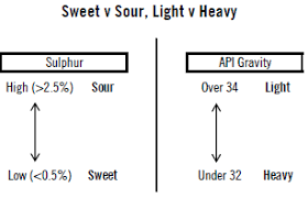 light sweet crude price oil and gas blog
