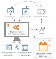 access optimization lightning bolt solutions