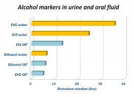 Etg Alcohol Testing Revisited Urine Vs Oral Fluids