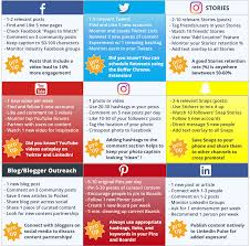 a day in the life of a social media manager how to maximize your a day in the life of a social media manager social media checklist
